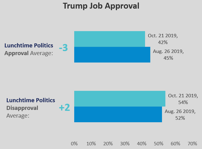 Trump Job Approval: Lunchtime Politics Average