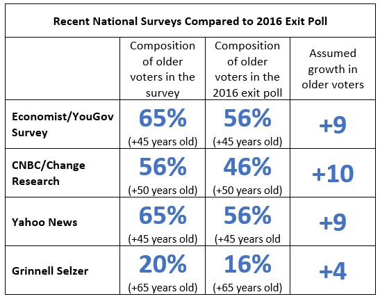 Recent National Surveys Compared to 2016 Exit Poll